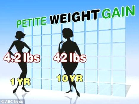 petite weight gain